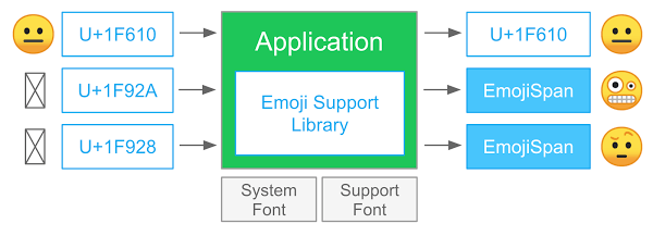 Android EmojiCompat Library with Example - Step by Step Tutorial