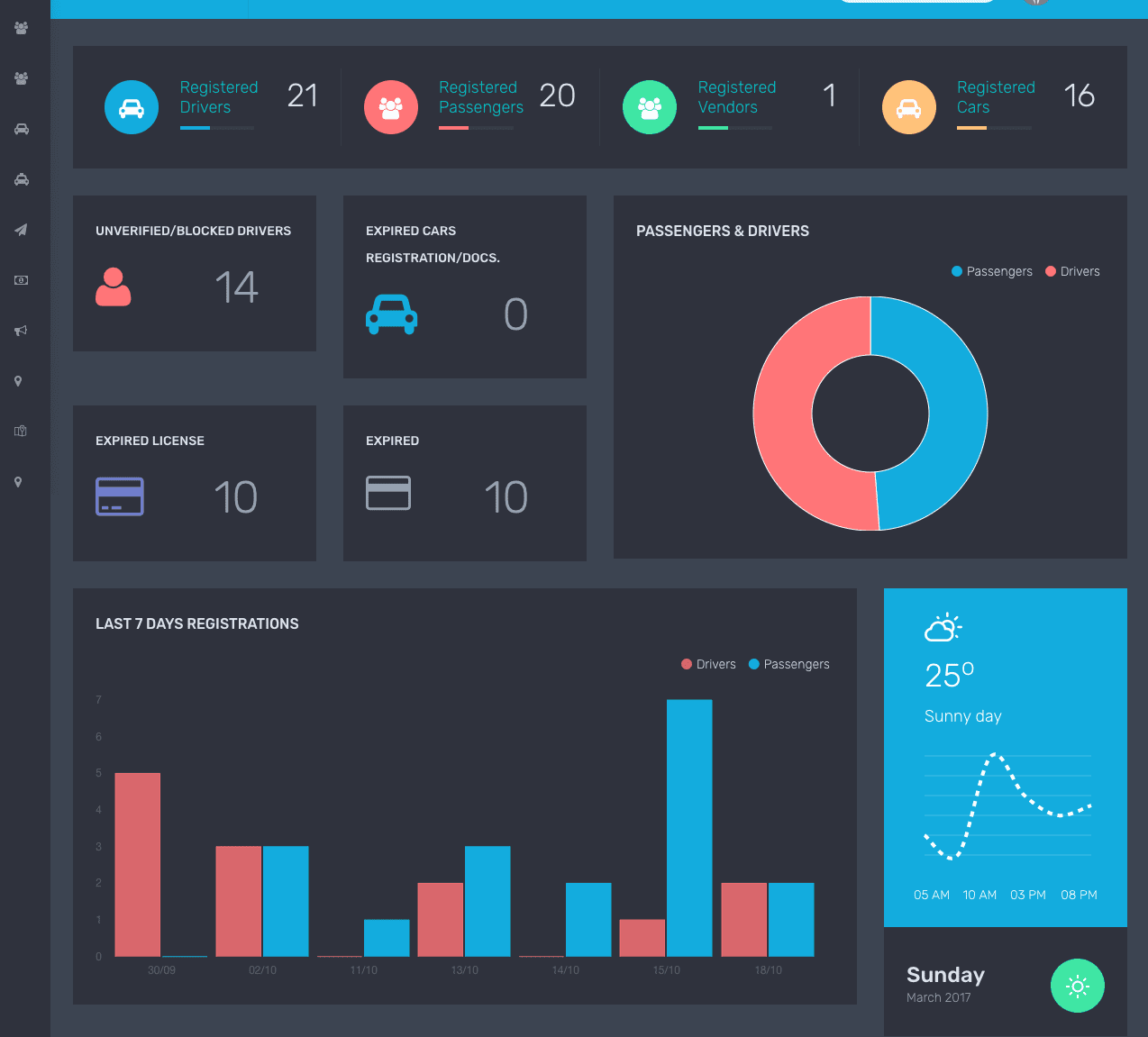 Admin Panel Dashboard Example