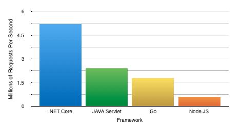 asp.net core performance