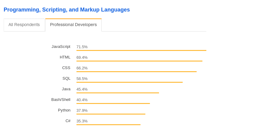 Stack OverFlow lanfuages stats for 2018