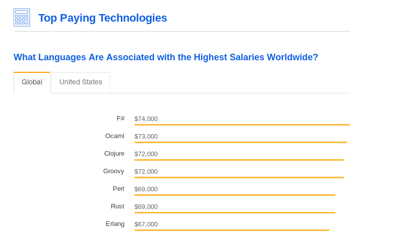 Stack OverFlow salary survey 2018