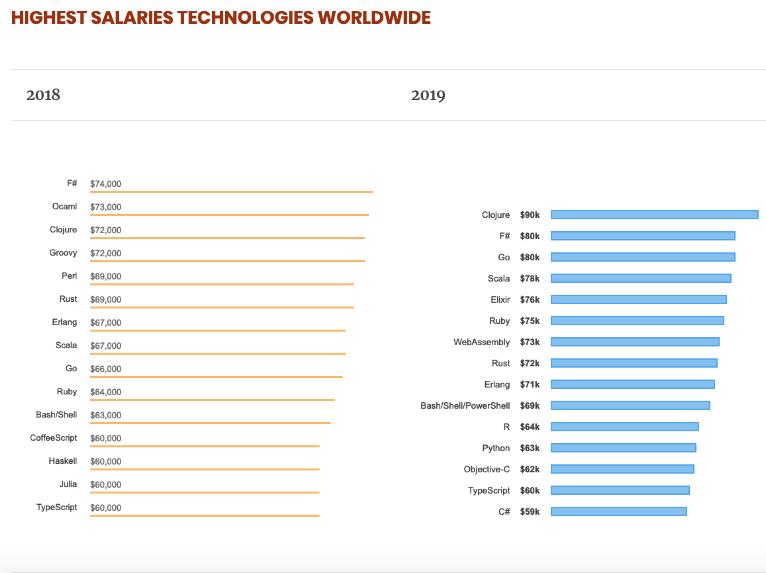 F# highest salaries