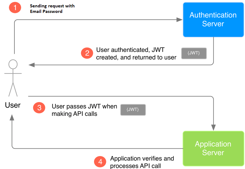 Jwt workflow diagram