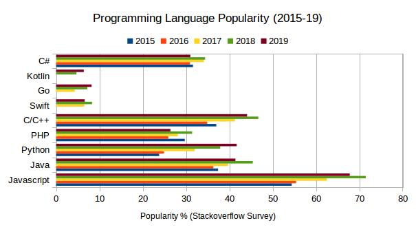 Image result for The popularity of the Python language 2020