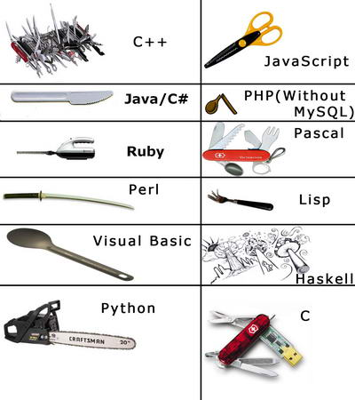 programming languages comparison funny
