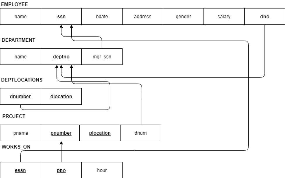 relational schema to create the database
