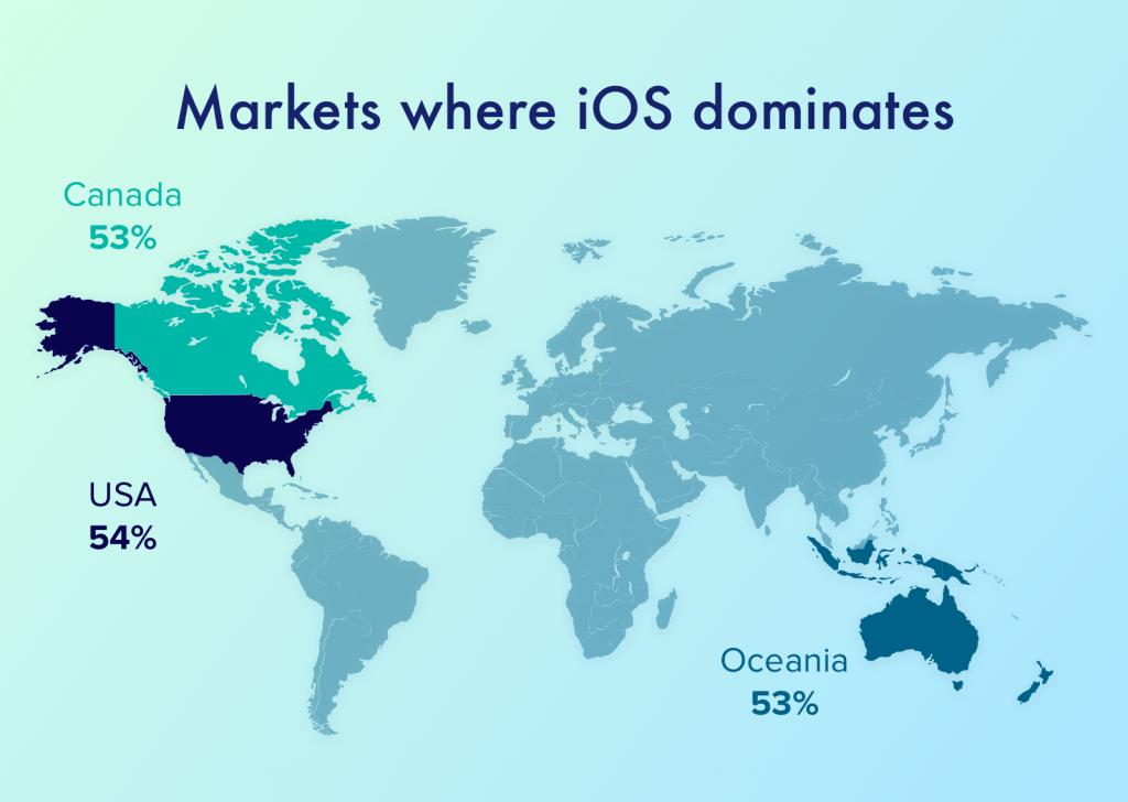 markets where ios dominates